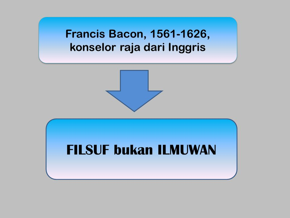 Francis Bacon, 1561-1626, konselor raja dari Inggris