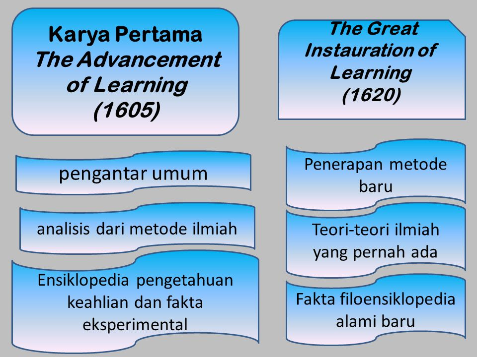 The Advancement of Learning The Great Instauration of Learning