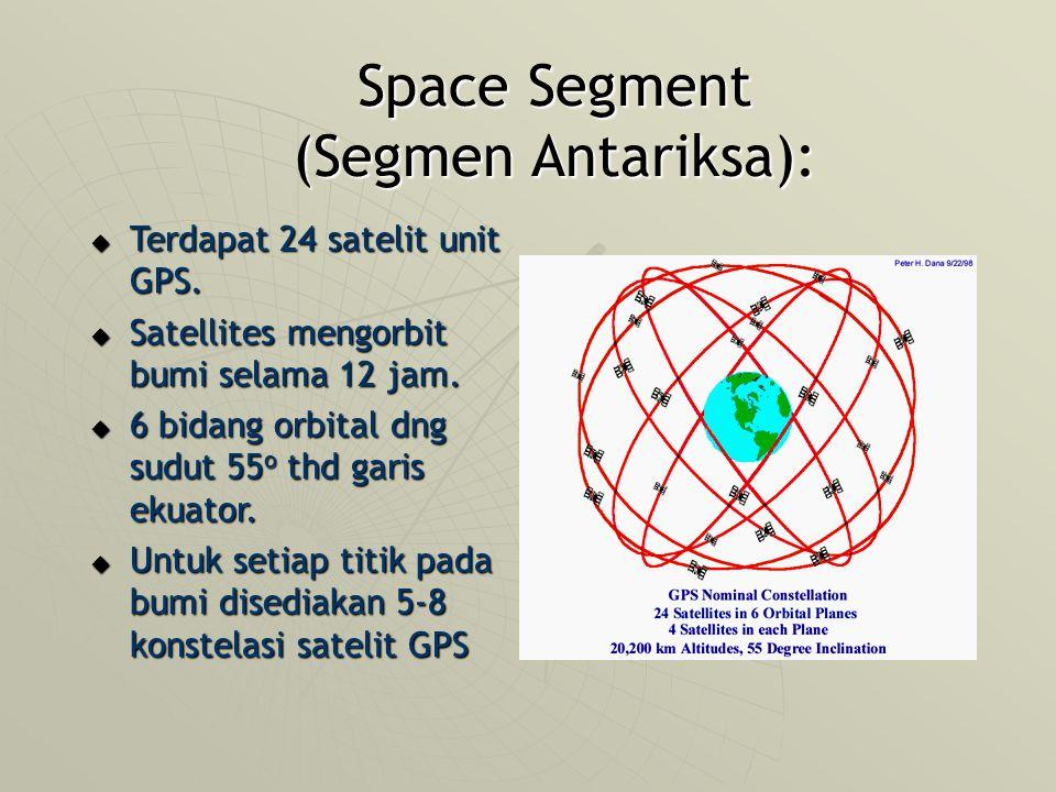 Space Segment (Segmen Antariksa):