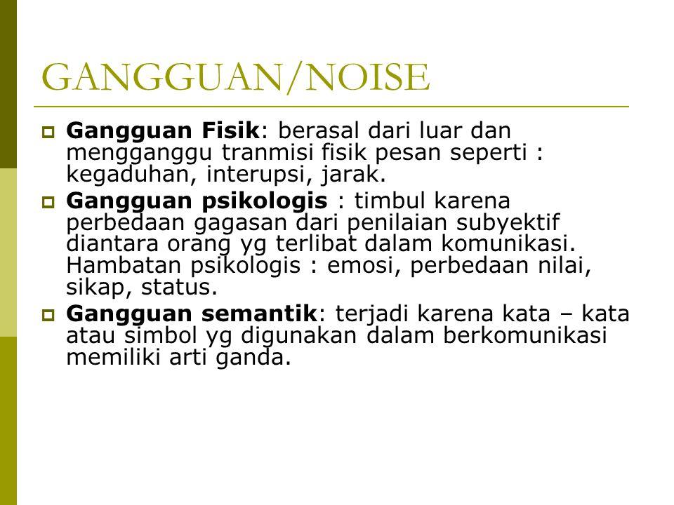 GANGGUAN/NOISE Gangguan Fisik: berasal dari luar dan mengganggu tranmisi fisik pesan seperti : kegaduhan, interupsi, jarak.