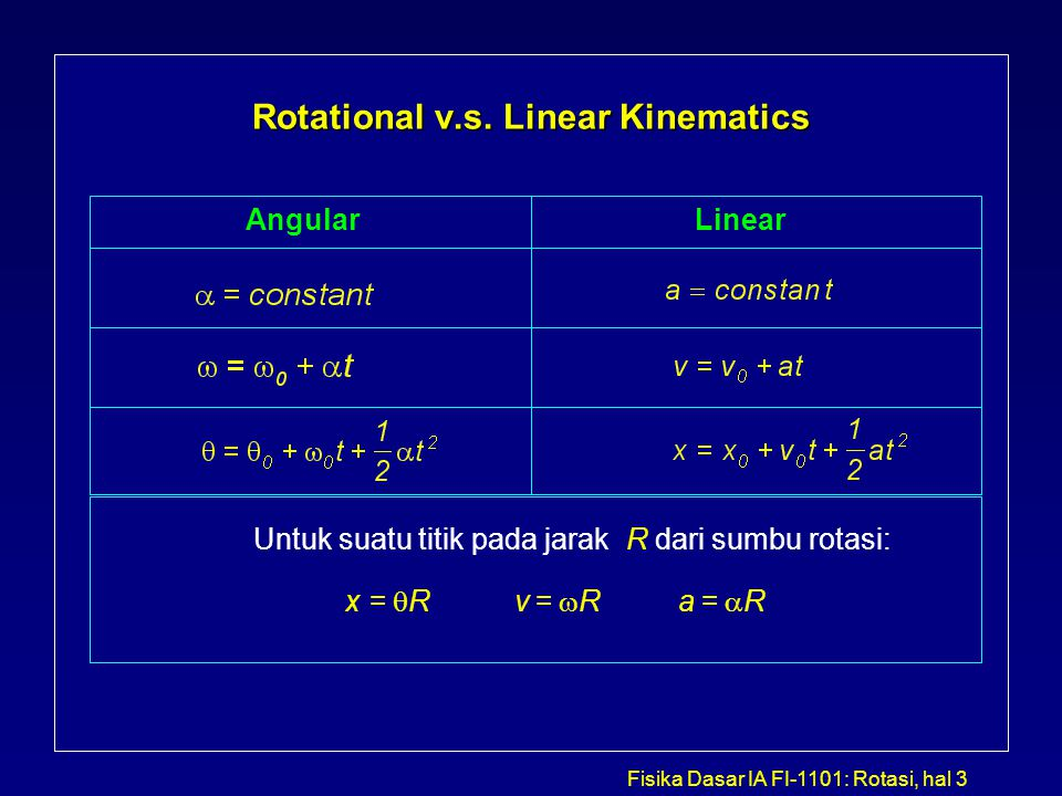 Rotational v.s. Linear Kinematics