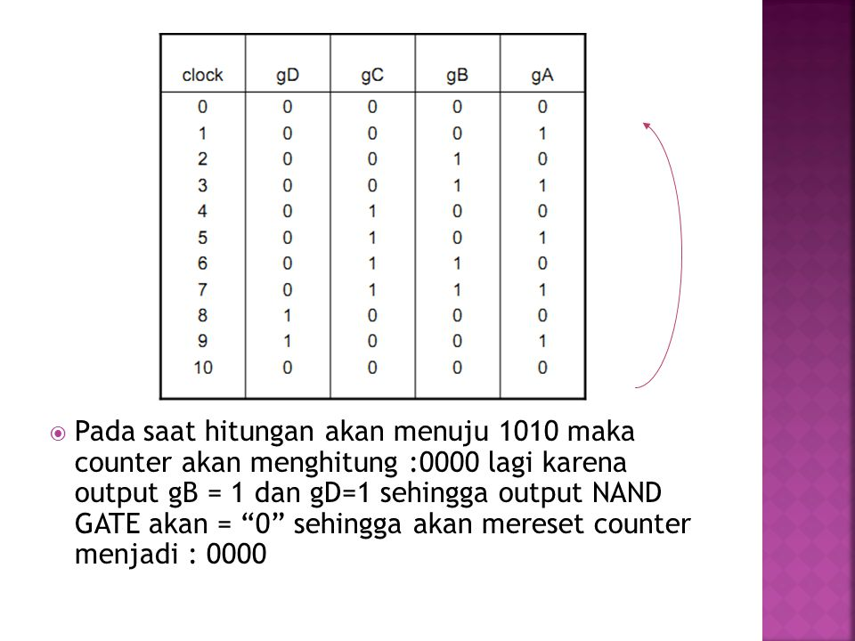 Pada saat hitungan akan menuju 1010 maka counter akan menghitung :0000 lagi karena output gB = 1 dan gD=1 sehingga output NAND GATE akan = 0 sehingga akan mereset counter menjadi : 0000