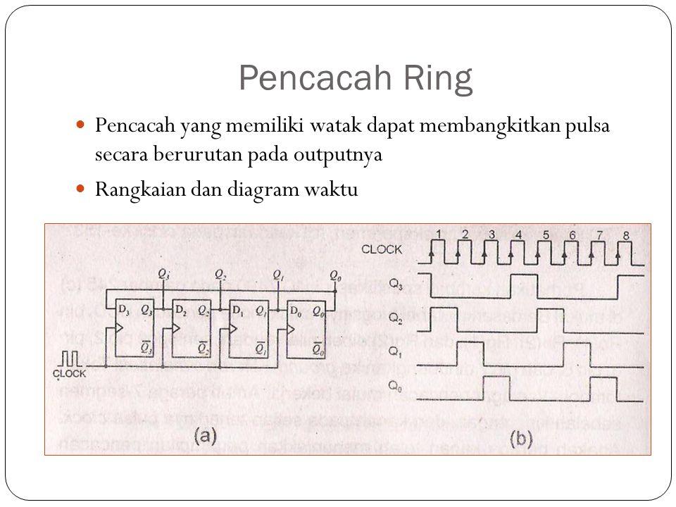 Pencacah Ring Pencacah yang memiliki watak dapat membangkitkan pulsa secara berurutan pada outputnya.