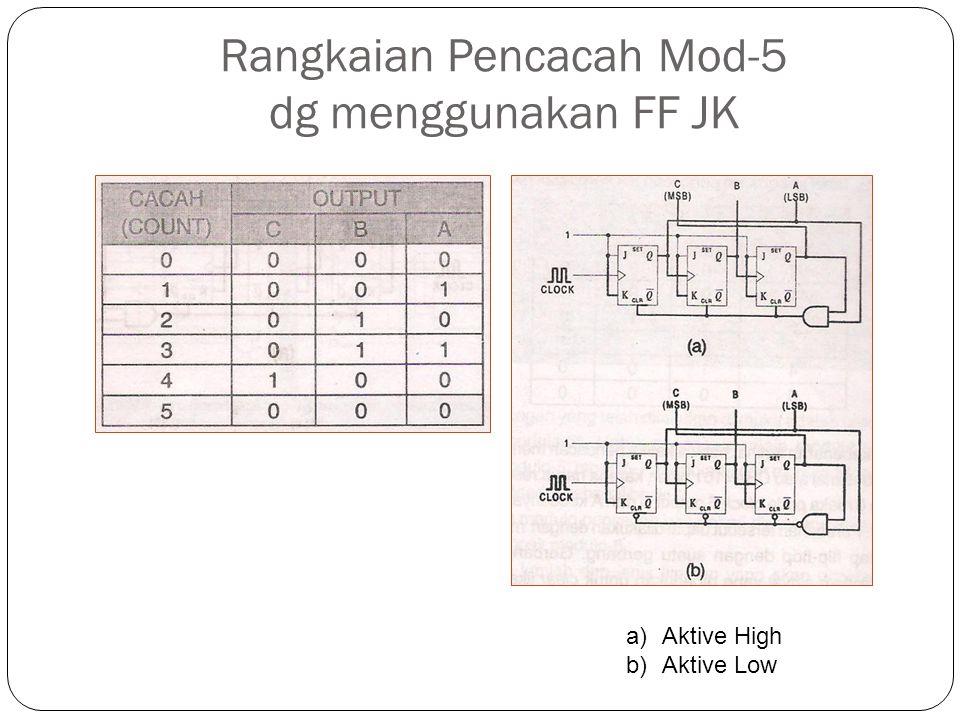 Rangkaian Pencacah Mod-5 dg menggunakan FF JK