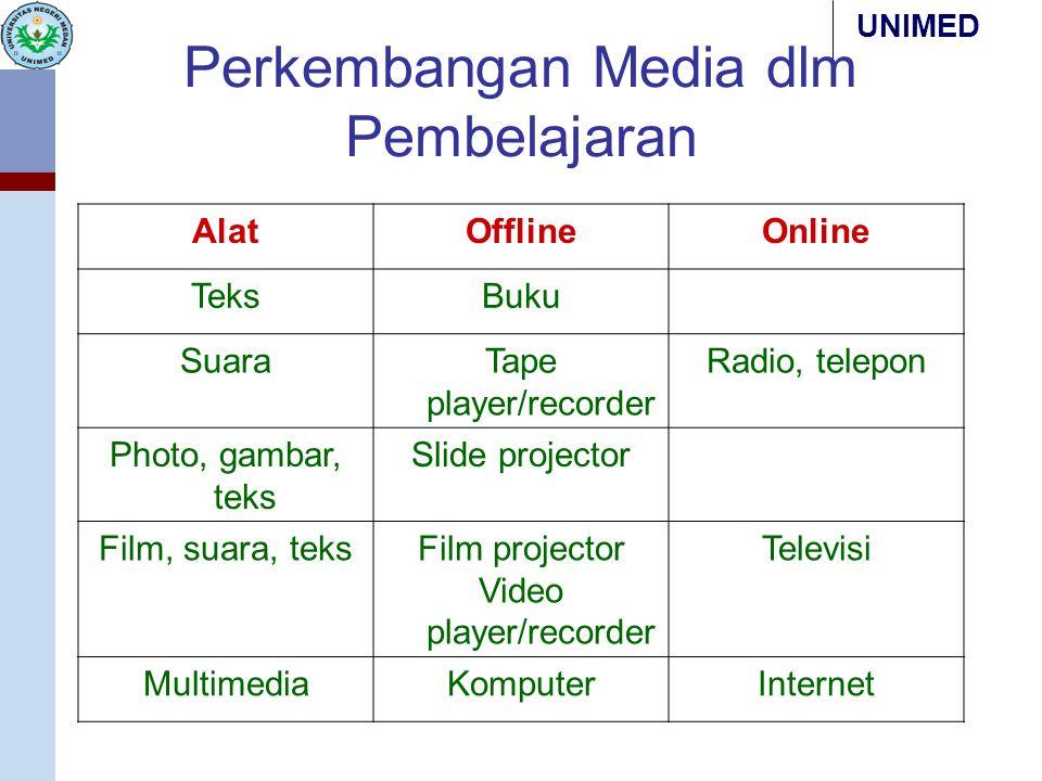 Perkembangan Media dlm Pembelajaran