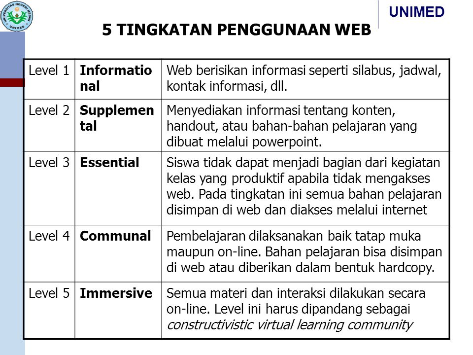 5 TINGKATAN PENGGUNAAN WEB