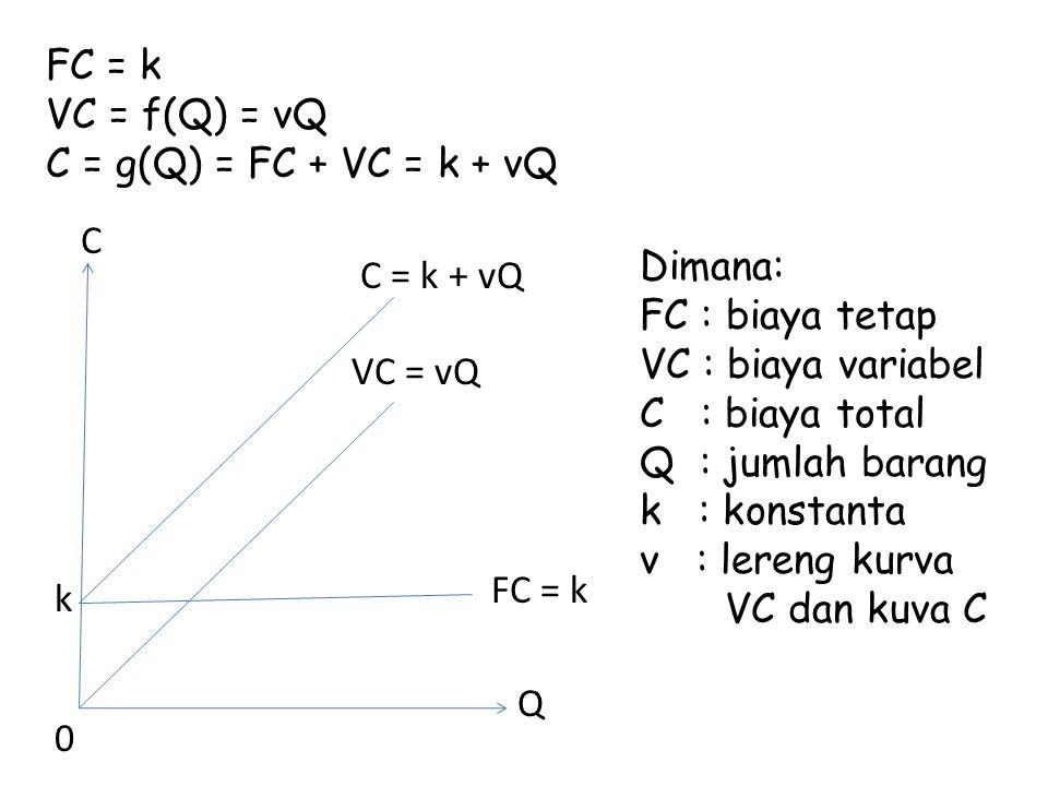 FC = k VC = f(Q) = vQ. C = g(Q) = FC + VC = k + vQ. C. Dimana: FC : biaya tetap. VC : biaya variabel.