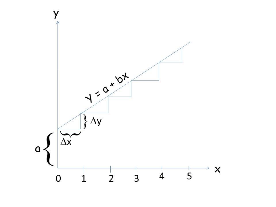 y Y = a + bx  y   x a x 4 5 1 2 3
