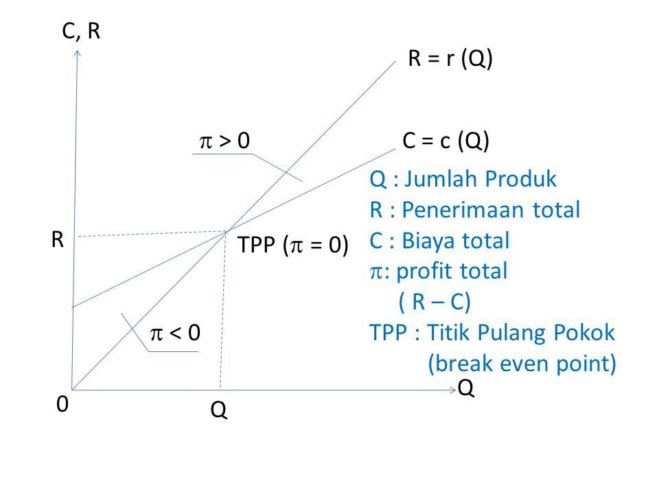 C, R R = r (Q)  > 0. C = c (Q) Q : Jumlah Produk. R : Penerimaan total. C : Biaya total. : profit total.