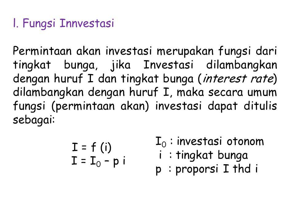 l. Fungsi Innvestasi