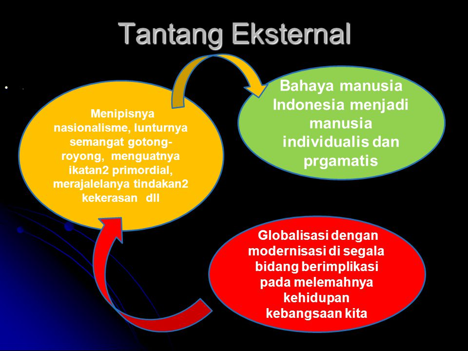 Bahaya manusia Indonesia menjadi manusia individualis dan prgamatis