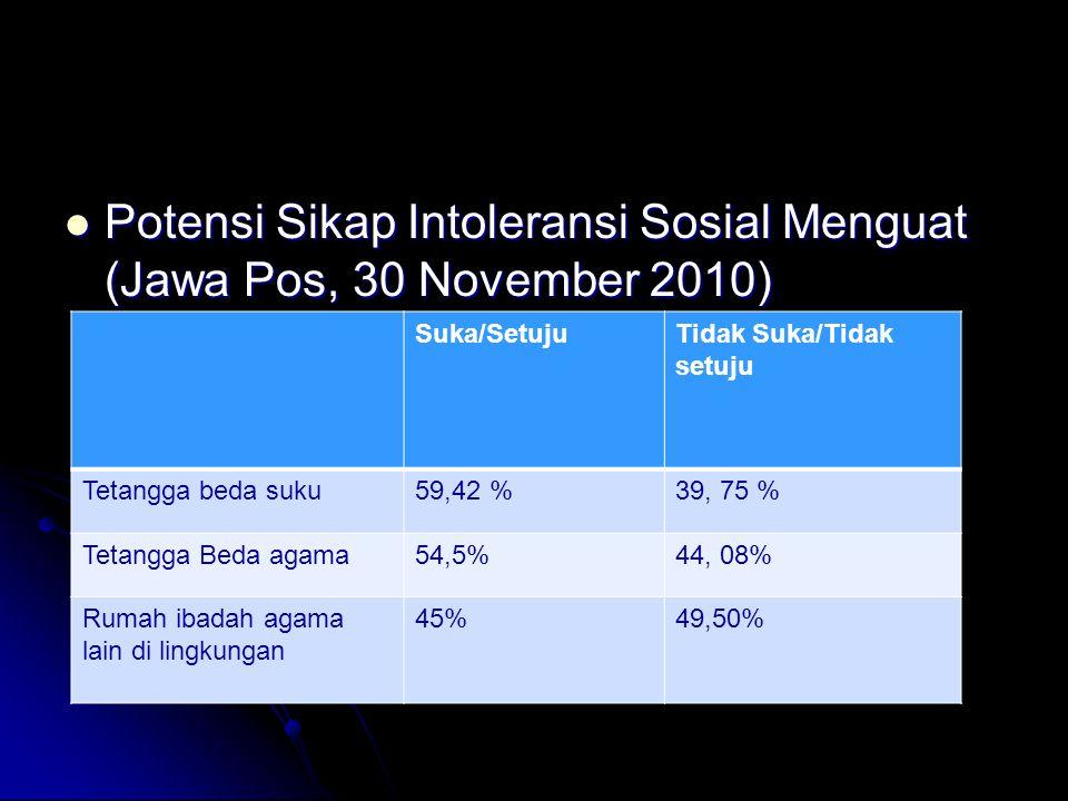 Potensi Sikap Intoleransi Sosial Menguat (Jawa Pos, 30 November 2010)