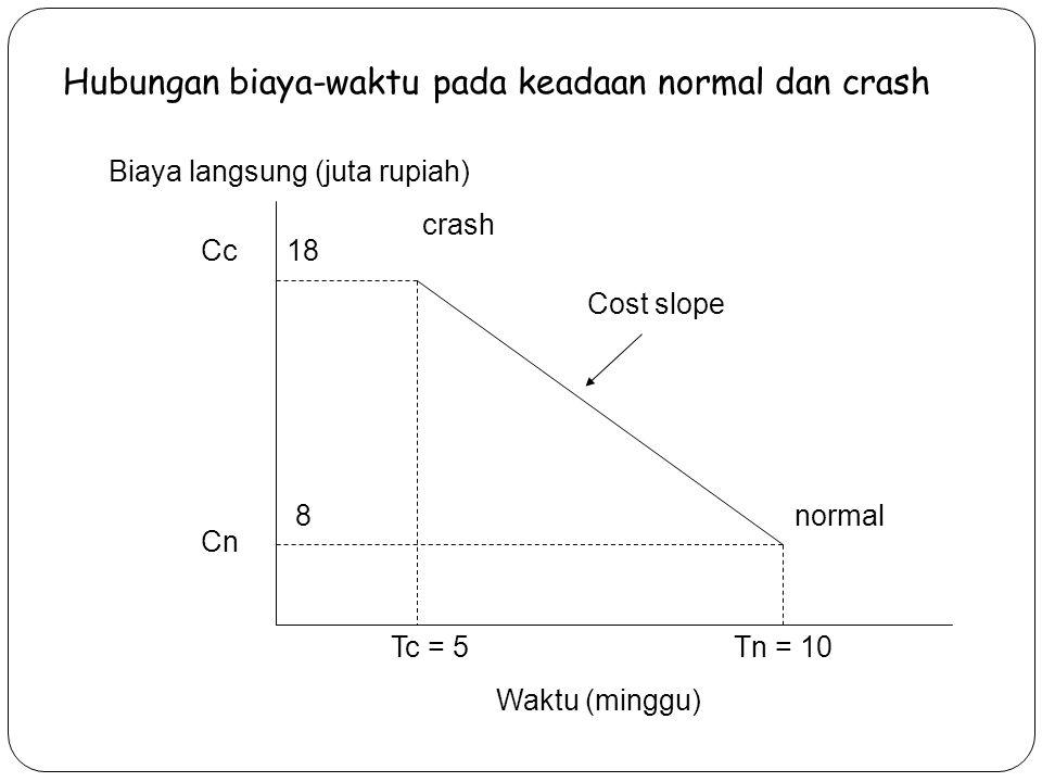 Hubungan biaya-waktu pada keadaan normal dan crash