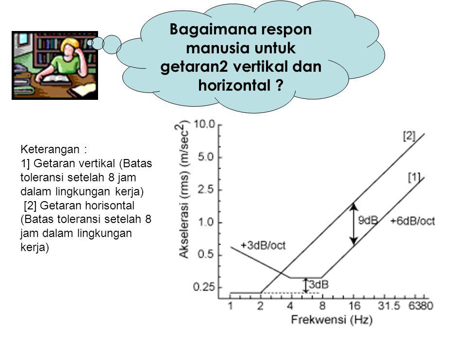 Bagaimana respon manusia untuk getaran2 vertikal dan horizontal
