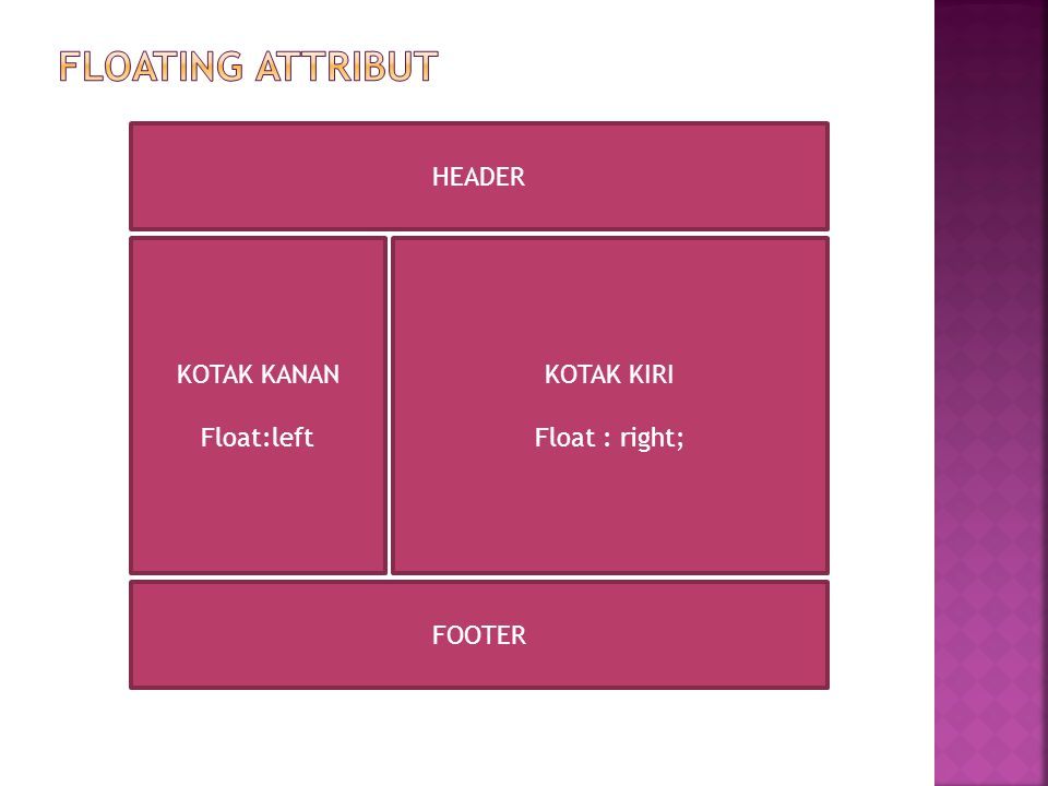 Floating attribut HEADER KOTAK KANAN Float:left KOTAK KIRI