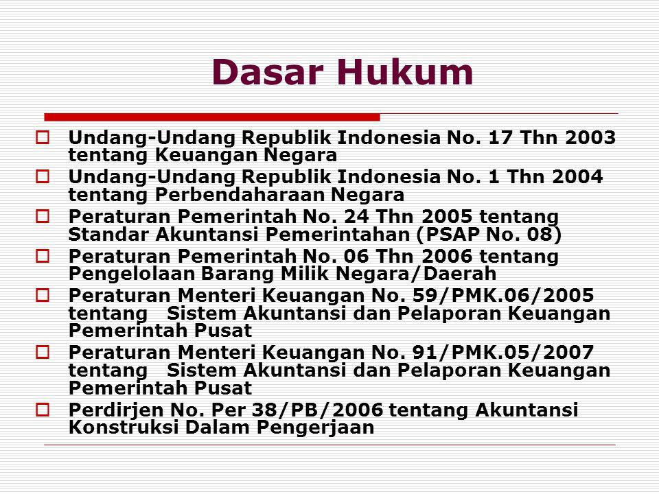 Dasar Hukum Undang-Undang Republik Indonesia No. 17 Thn 2003 tentang Keuangan Negara.