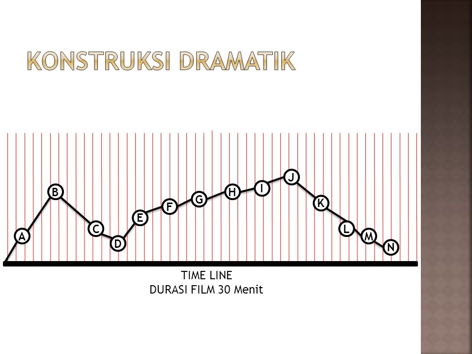 Konstruksi dramatik J I B H G K F E C L A M D N TIME LINE