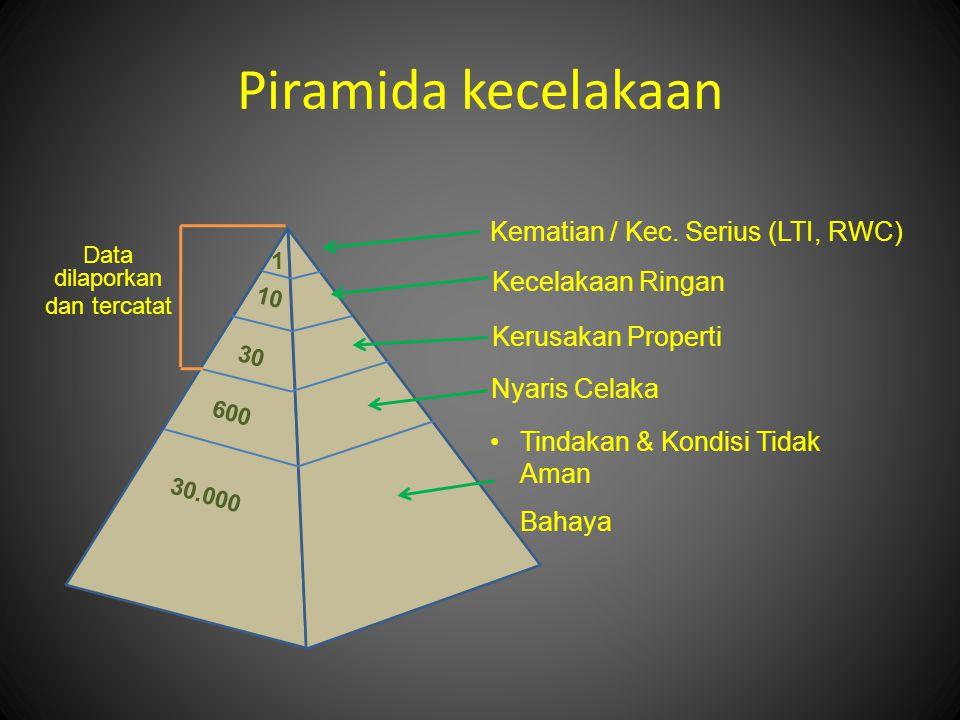 Piramida kecelakaan Kematian / Kec. Serius (LTI, RWC)