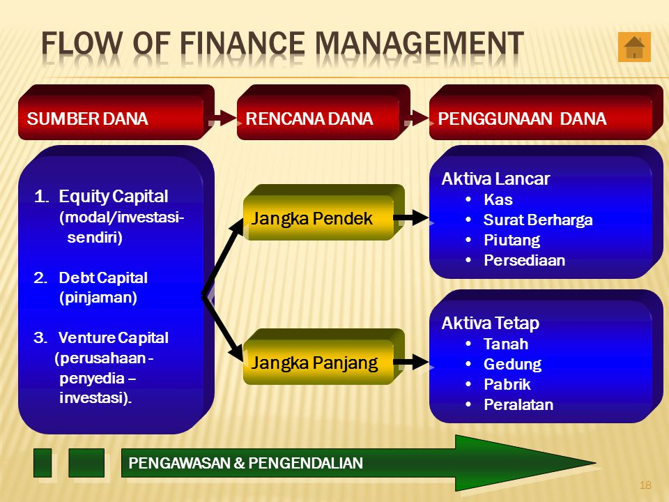 Flow of Finance Management