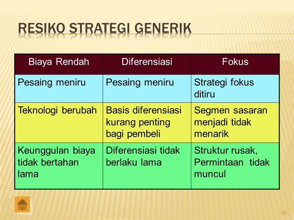 Resiko Strategi Generik