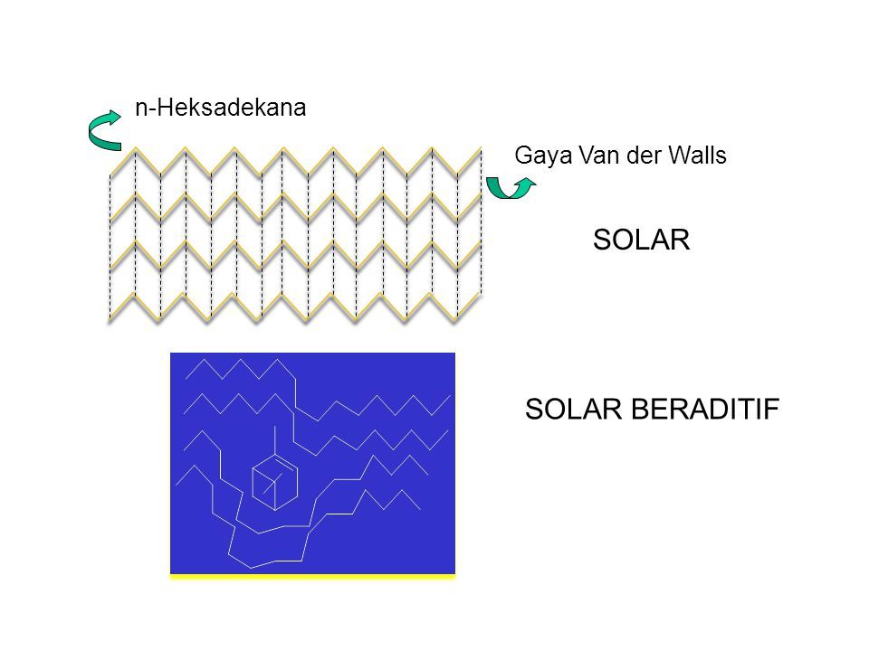 n-Heksadekana Gaya Van der Walls SOLAR SOLAR BERADITIF