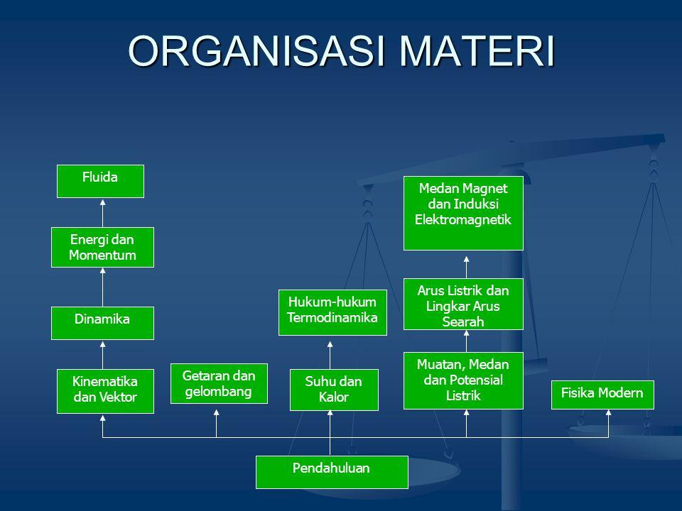 ORGANISASI MATERI Fluida Medan Magnet dan Induksi Elektromagnetik