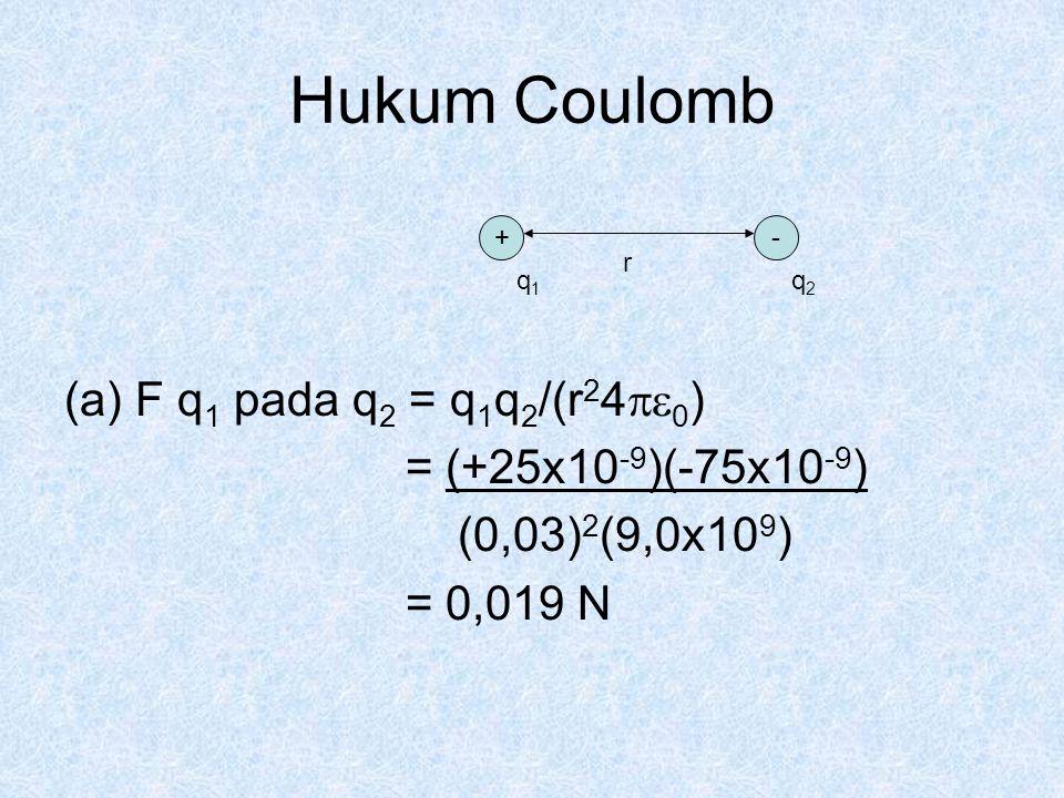 Hukum Coulomb F q1 pada q2 = q1q2/(r240) = (+25x10-9)(-75x10-9)