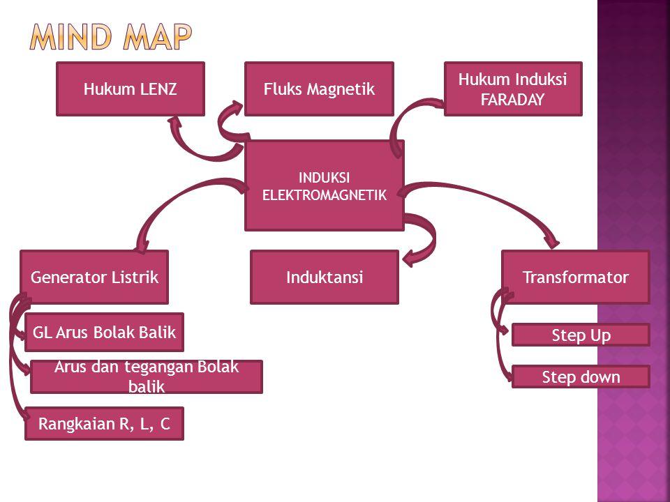 MIND MAP Hukum LENZ Fluks Magnetik Hukum Induksi FARADAY