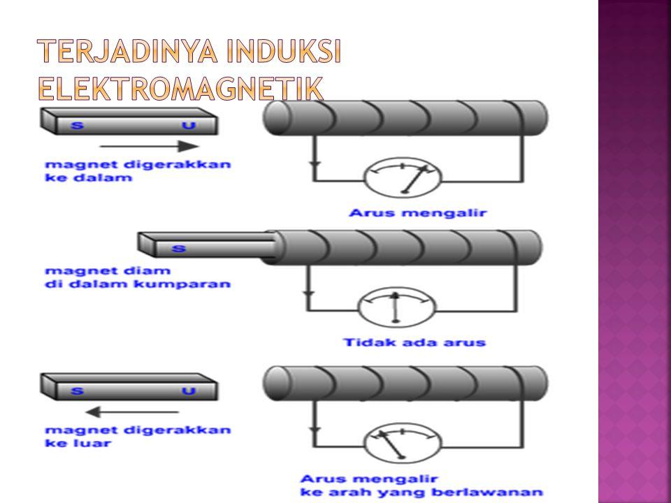TERJADINYA INDUKSI ELEKTROMAGNETIK