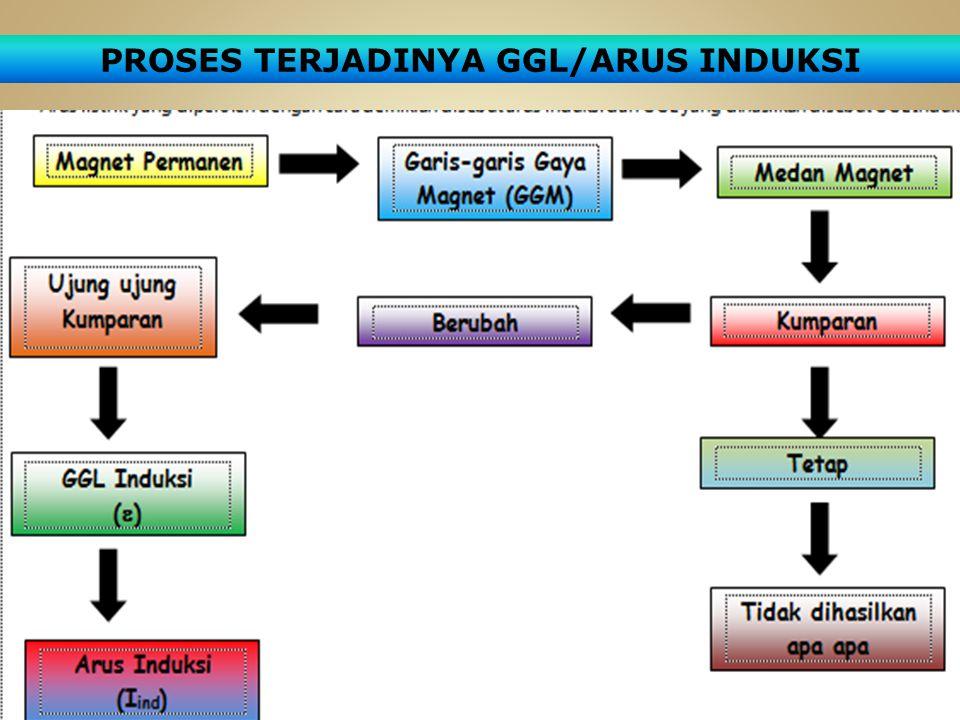 PROSES TERJADINYA GGL/ARUS INDUKSI