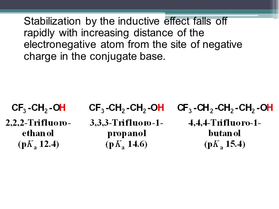 Stabilization by the inductive effect falls off rapidly with increasing distance of the electronegative atom from the site of negative charge in the conjugate base.