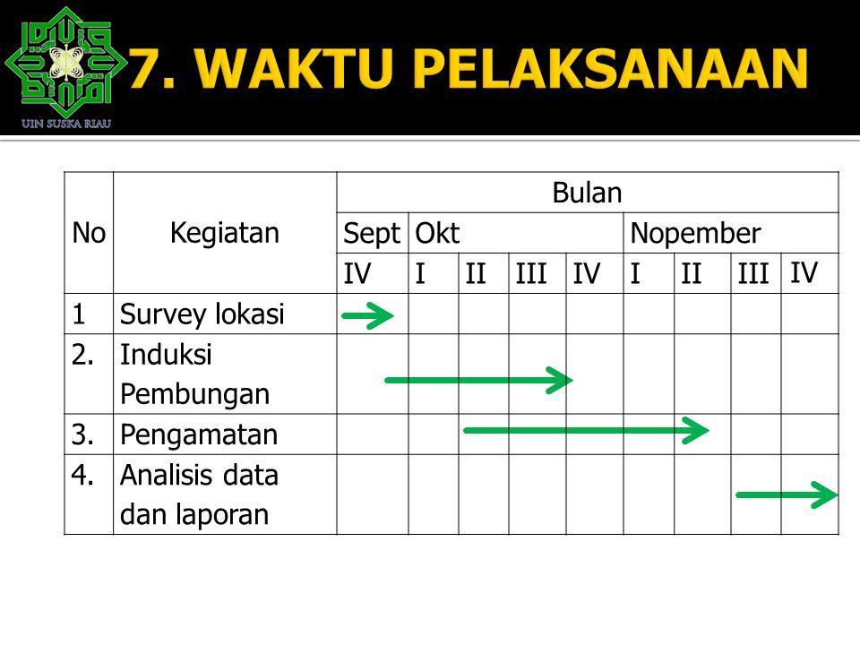 7. WAKTU PELAKSANAAN No Kegiatan Bulan Sept Okt Nopember IV I II III 1
