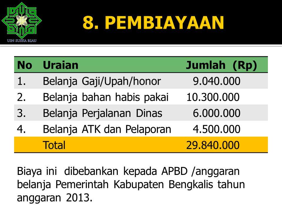 8. PEMBIAYAAN No Uraian Jumlah (Rp) 1. Belanja Gaji/Upah/honor