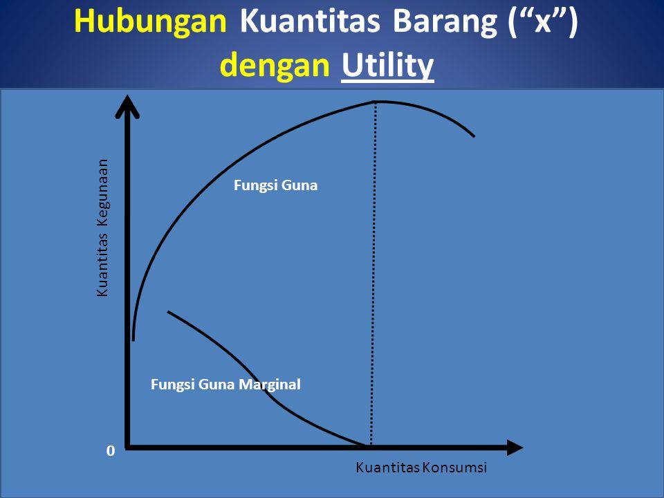 Hubungan Kuantitas Barang ( x ) dengan Utility