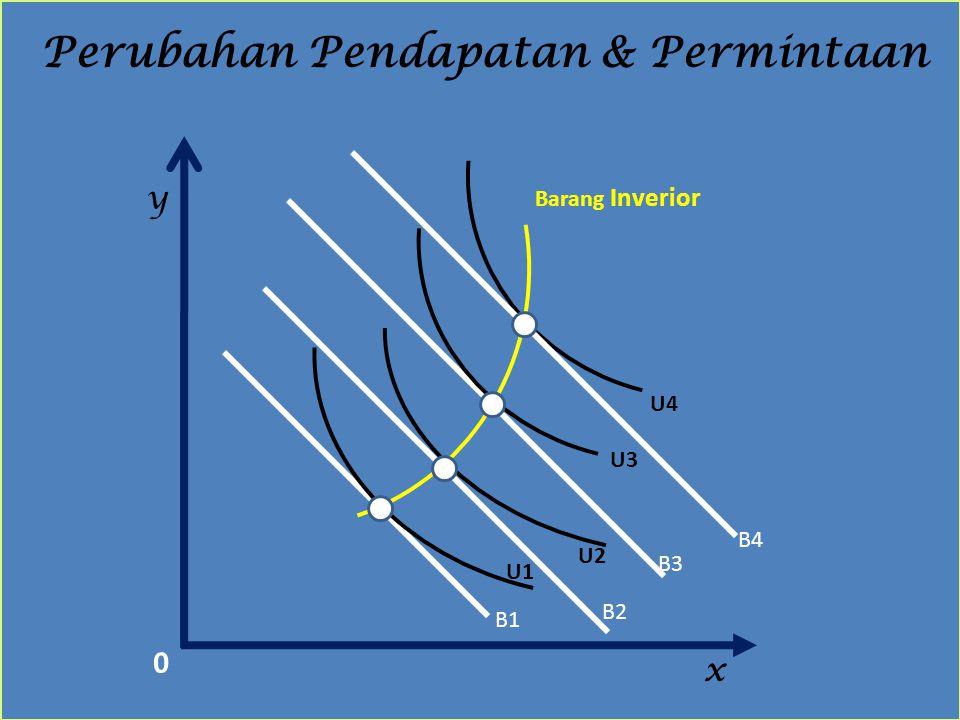 Perubahan Pendapatan & Permintaan
