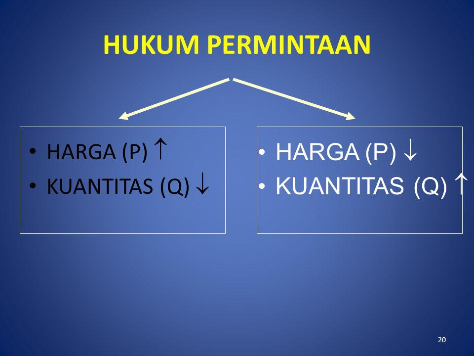 HUKUM PERMINTAAN HARGA (P)  KUANTITAS (Q)  HARGA (P) 