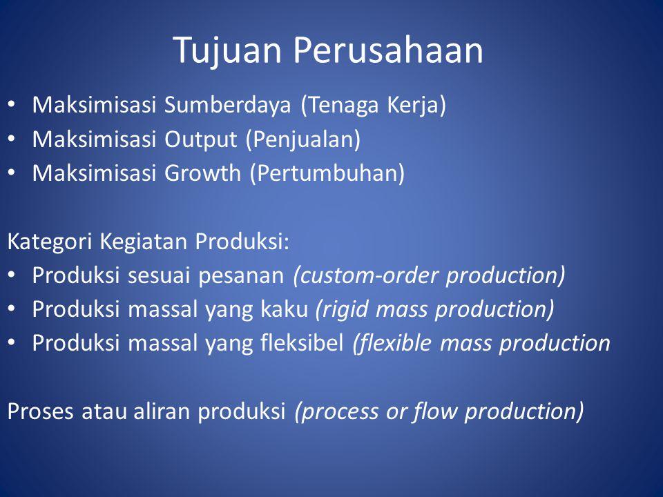 Tujuan Perusahaan Maksimisasi Sumberdaya (Tenaga Kerja)