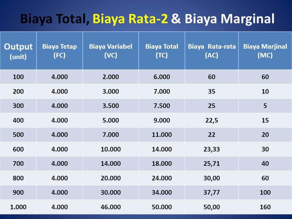 Biaya Total, Biaya Rata-2 & Biaya Marginal