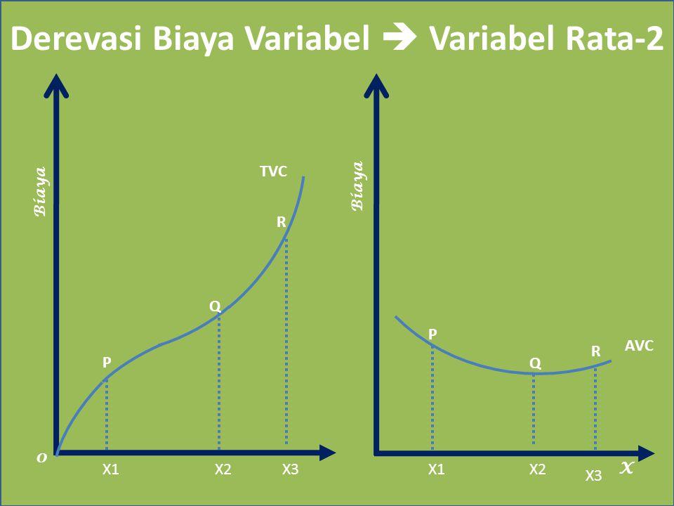 Derevasi Biaya Variabel  Variabel Rata-2