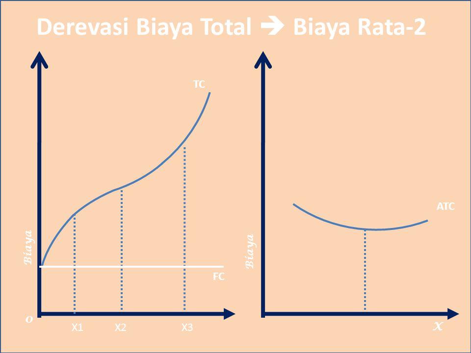 Derevasi Biaya Total  Biaya Rata-2