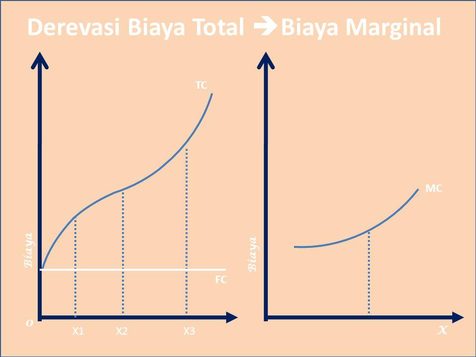 Derevasi Biaya Total Biaya Marginal