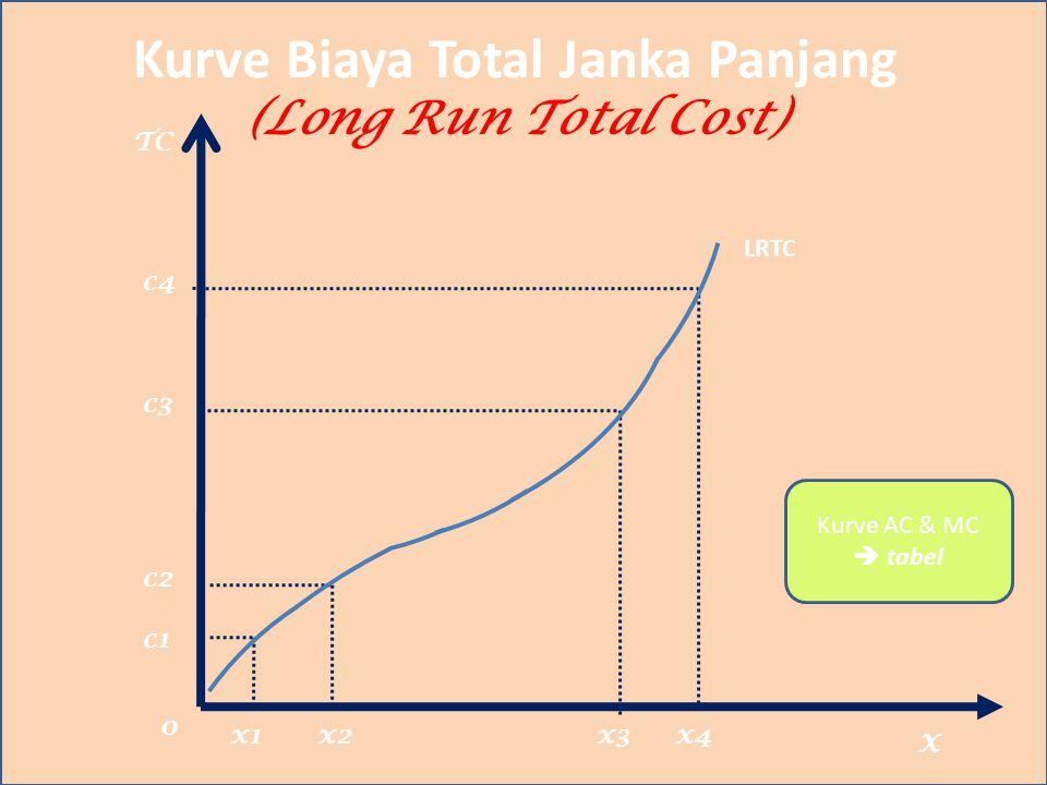 Kurve Biaya Total Janka Panjang