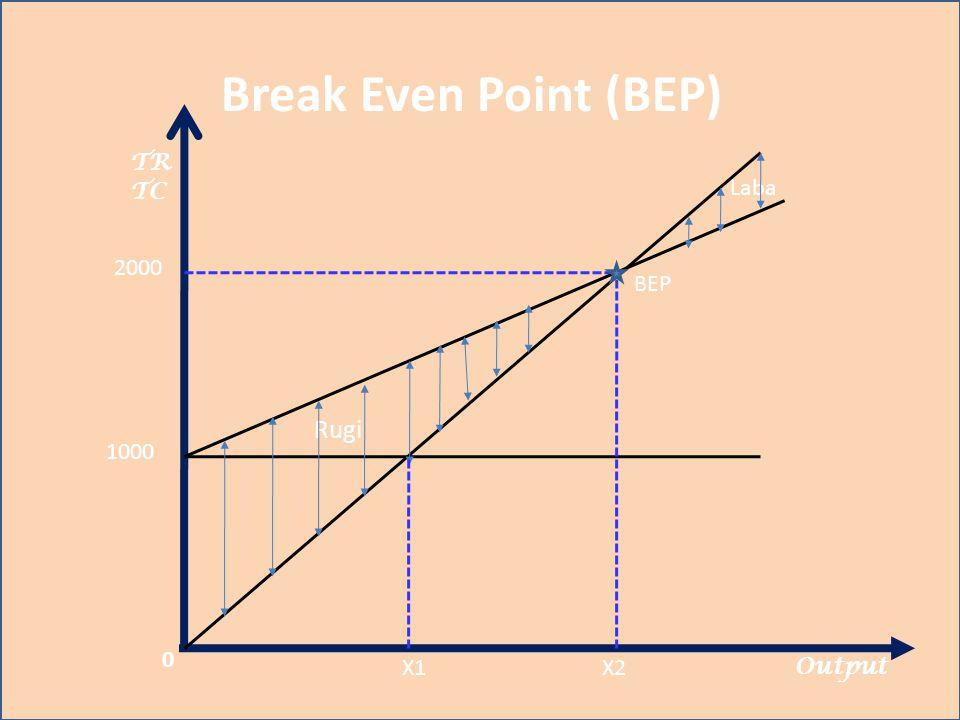 Break Even Point (BEP) TR TC Laba 2000 BEP Rugi 1000 X1 X2 Output