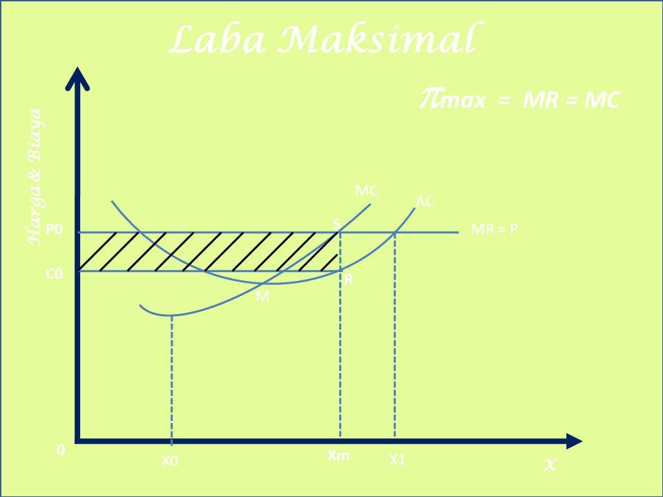 pmax = MR = MC Laba Maksimal Harga & Biaya MC AC S P0 MR = P C0 R M Xm