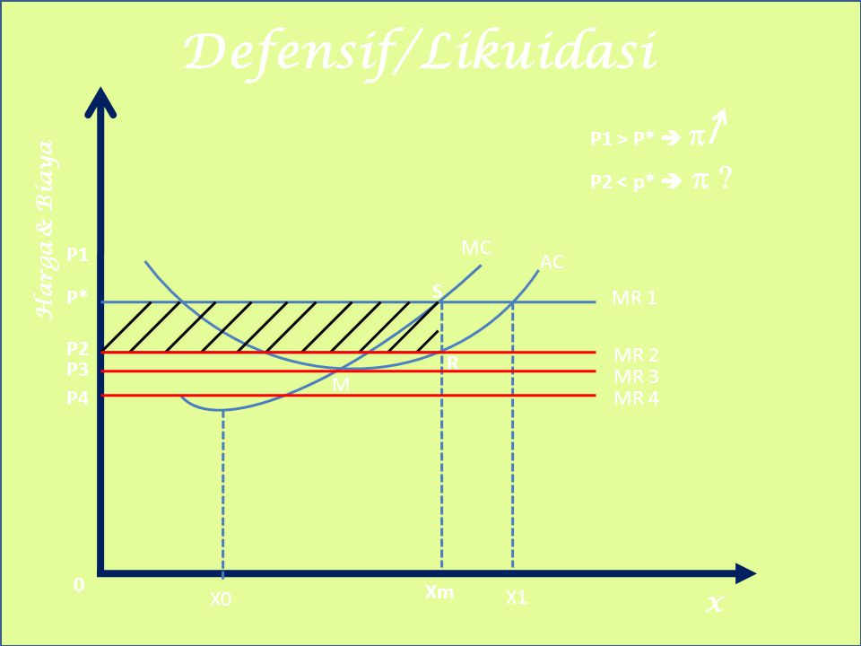 Defensif/Likuidasi P1 > P*  p P2 < p*  p Harga & Biaya MC P1