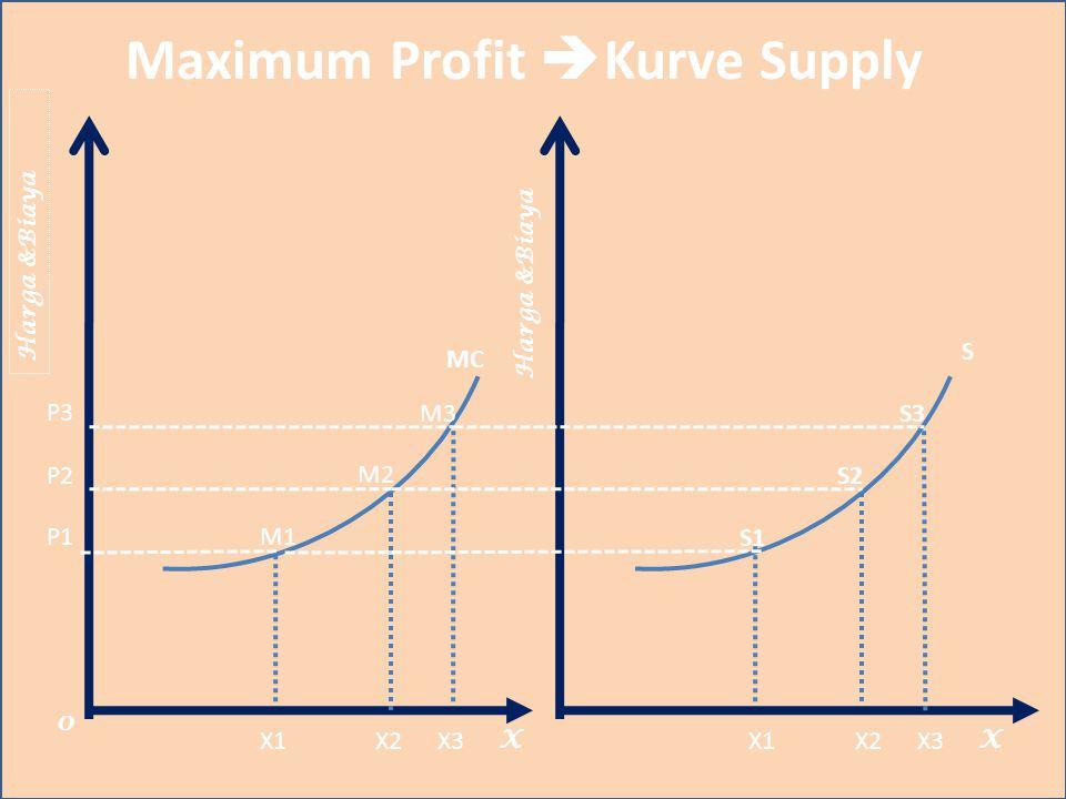 Maximum Profit Kurve Supply