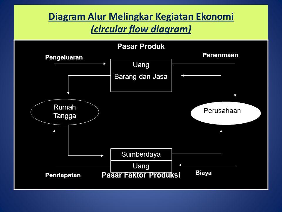 Diagram Alur Melingkar Kegiatan Ekonomi (circular flow diagram)