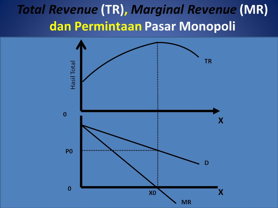 Total Revenue (TR), Marginal Revenue (MR) dan Permintaan Pasar Monopoli