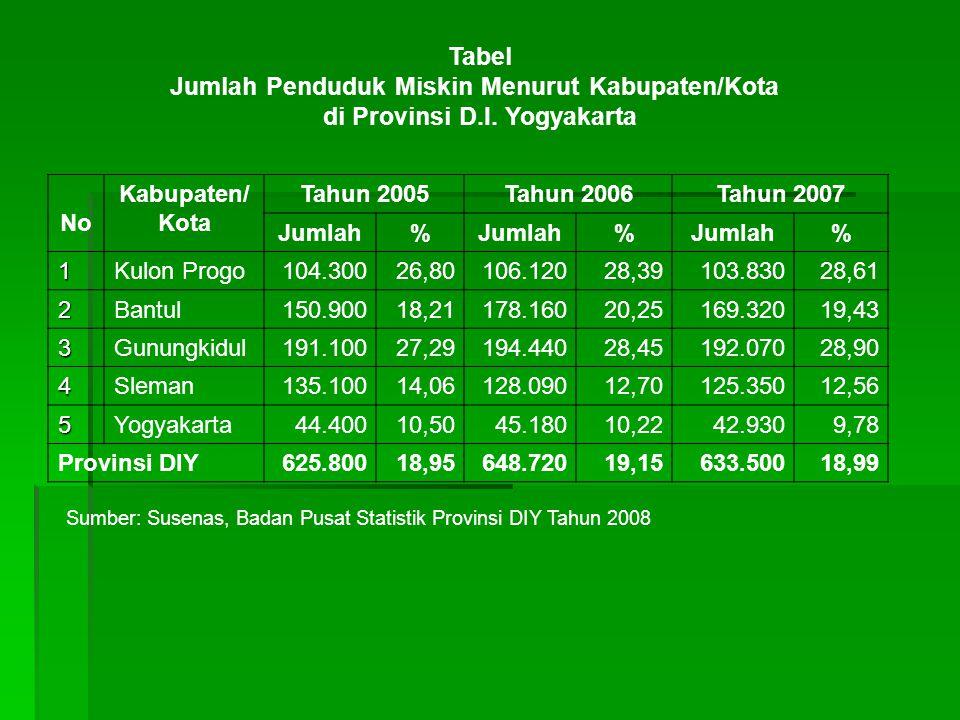 Jumlah Penduduk Miskin Menurut Kabupaten/Kota