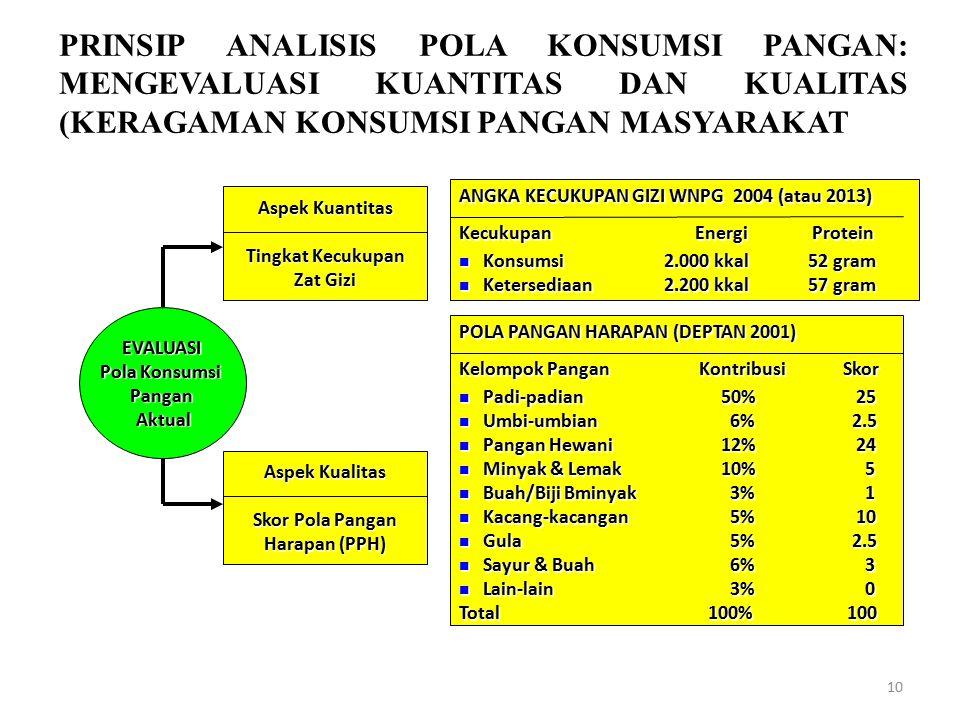 PRINSIP ANALISIS POLA KONSUMSI PANGAN: MENGEVALUASI KUANTITAS DAN KUALITAS (KERAGAMAN KONSUMSI PANGAN MASYARAKAT